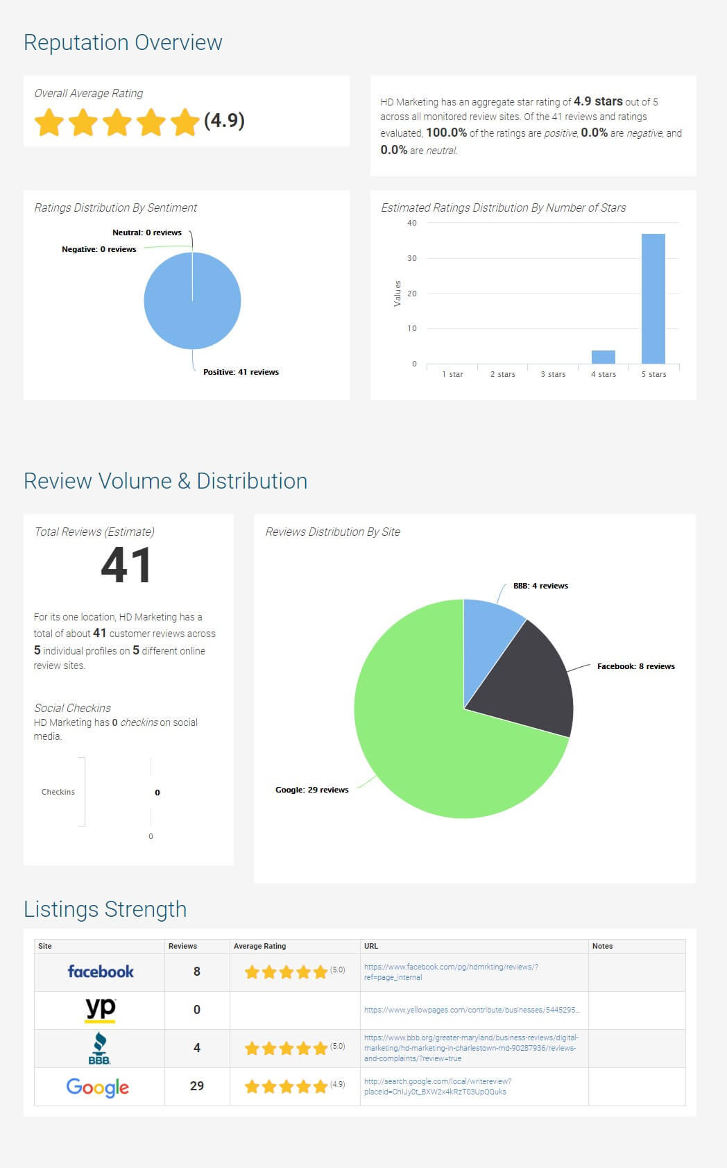 review management monthly report